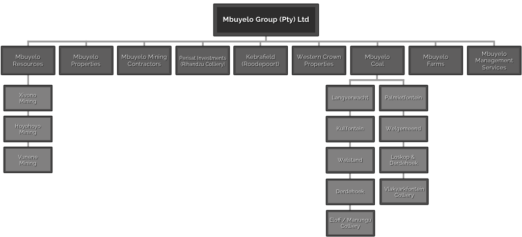 group-structure